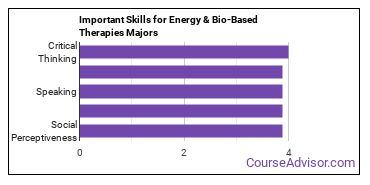Important Skills for Energy & Bio-Based Therapies Majors