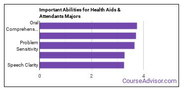 Important Abilities for health aids Majors