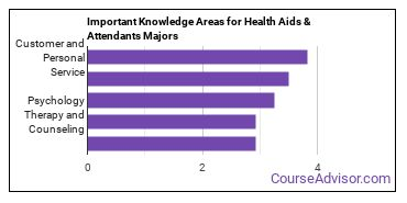 Important Knowledge Areas for Health Aids & Attendants Majors