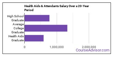 health aids/attendants/orderlies salary compared to typical high school and college graduates over a 20 year period