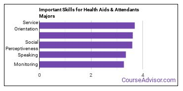 Important Skills for Health Aids & Attendants Majors