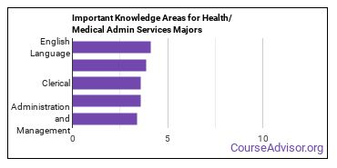 Important Knowledge Areas for Health/Medical Admin Services Majors