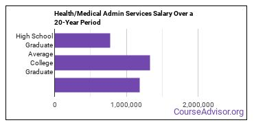 health and medical administrative services salary compared to typical high school and college graduates over a 20 year period