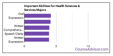 Important Abilities for health science Majors