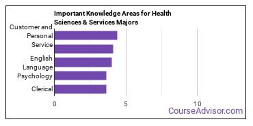 Important Knowledge Areas for Health Sciences & Services Majors