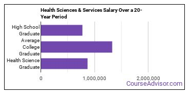 health sciences and services salary compared to typical high school and college graduates over a 20 year period