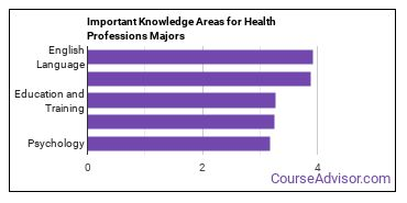 Important Knowledge Areas for Health Professions Majors
