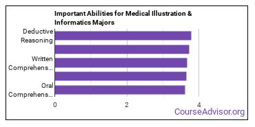Important Abilities for medical illustration Majors
