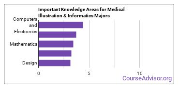 Important Knowledge Areas for Medical Illustration & Informatics Majors