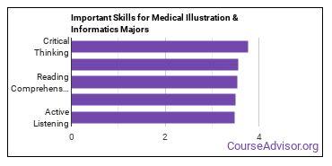 Important Skills for Medical Illustration & Informatics Majors