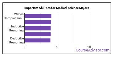 Important Abilities for medical science Majors