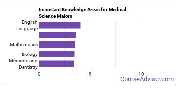 Important Knowledge Areas for Medical Science Majors