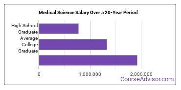 medical science salary compared to typical high school and college graduates over a 20 year period