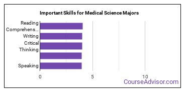 Important Skills for Medical Science Majors