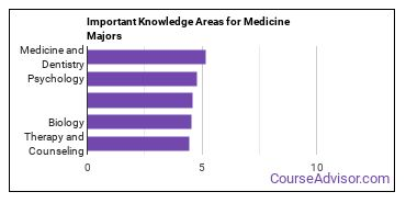 Important Knowledge Areas for Medicine Majors
