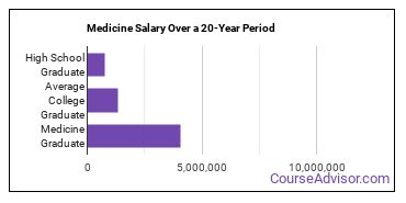medicine salary compared to typical high school and college graduates over a 20 year period