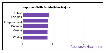 Important Skills for Medicine Majors