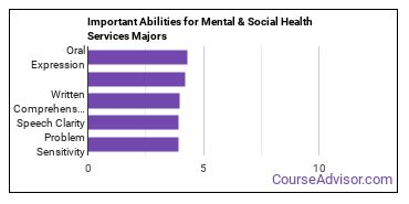 Important Abilities for mental health services Majors
