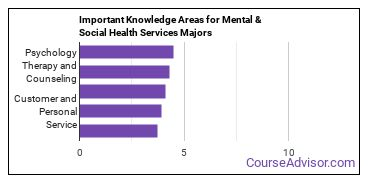 Important Knowledge Areas for Mental & Social Health Services Majors