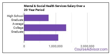 mental and social health services salary compared to typical high school and college graduates over a 20 year period