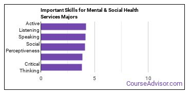 Important Skills for Mental & Social Health Services Majors