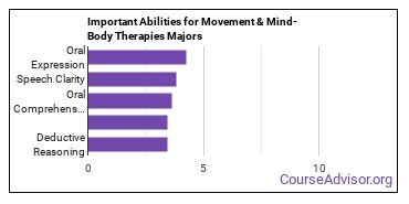 Important Abilities for mind-body therapies Majors