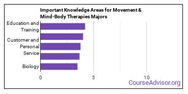 Important Knowledge Areas for Movement & Mind-Body Therapies Majors