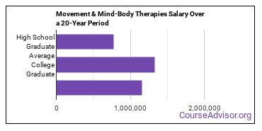 movement and mind-body therapies salary compared to typical high school and college graduates over a 20 year period
