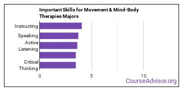 Important Skills for Movement & Mind-Body Therapies Majors
