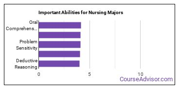 Important Abilities for nursing Majors