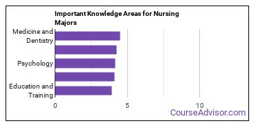 Important Knowledge Areas for Nursing Majors