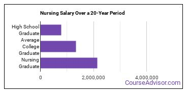 nursing salary compared to typical high school and college graduates over a 20 year period