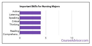 Important Skills for Nursing Majors