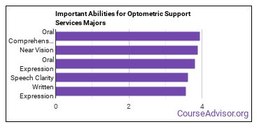 Important Abilities for optometric support Majors
