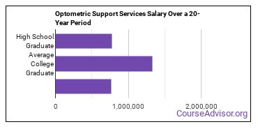 ophthalmic and optometric support services salary compared to typical high school and college graduates over a 20 year period