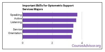 Important Skills for Optometric Support Services Majors
