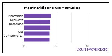 Important Abilities for optometry Majors