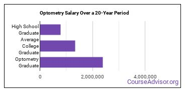 optometry salary compared to typical high school and college graduates over a 20 year period