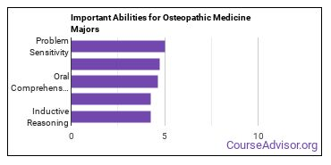 Important Abilities for osteopathic medicine Majors