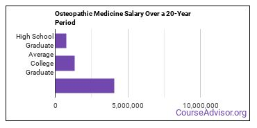osteopathic medicine salary compared to typical high school and college graduates over a 20 year period
