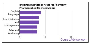Important Knowledge Areas for Pharmacy/Pharmaceutical Sciences Majors