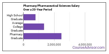 pharmacy/pharmaceutical sciences salary compared to typical high school and college graduates over a 20 year period