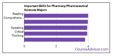 Important Skills for Pharmacy/Pharmaceutical Sciences Majors