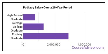 podiatry salary compared to typical high school and college graduates over a 20 year period