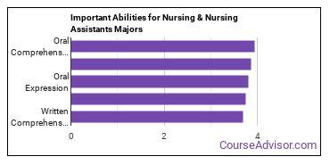 Important Abilities for practical nursing Majors