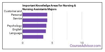 Important Knowledge Areas for Nursing & Nursing Assistants Majors