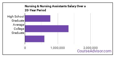 practical nursing and nursing assistants salary compared to typical high school and college graduates over a 20 year period