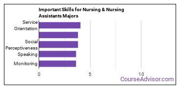 Important Skills for Nursing & Nursing Assistants Majors