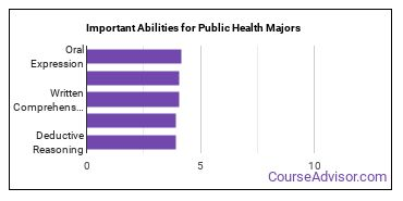 Important Abilities for public health Majors