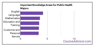 Important Knowledge Areas for Public Health Majors